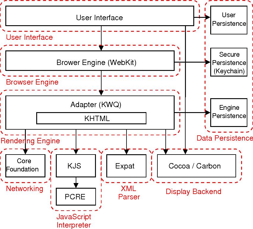 Architecture_of_Safari