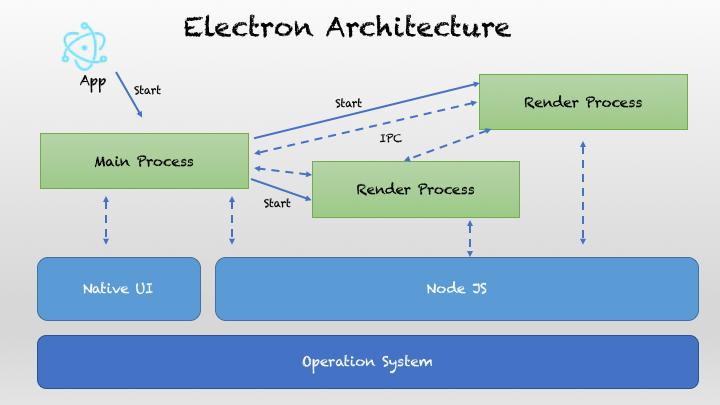 Electron_Architecture