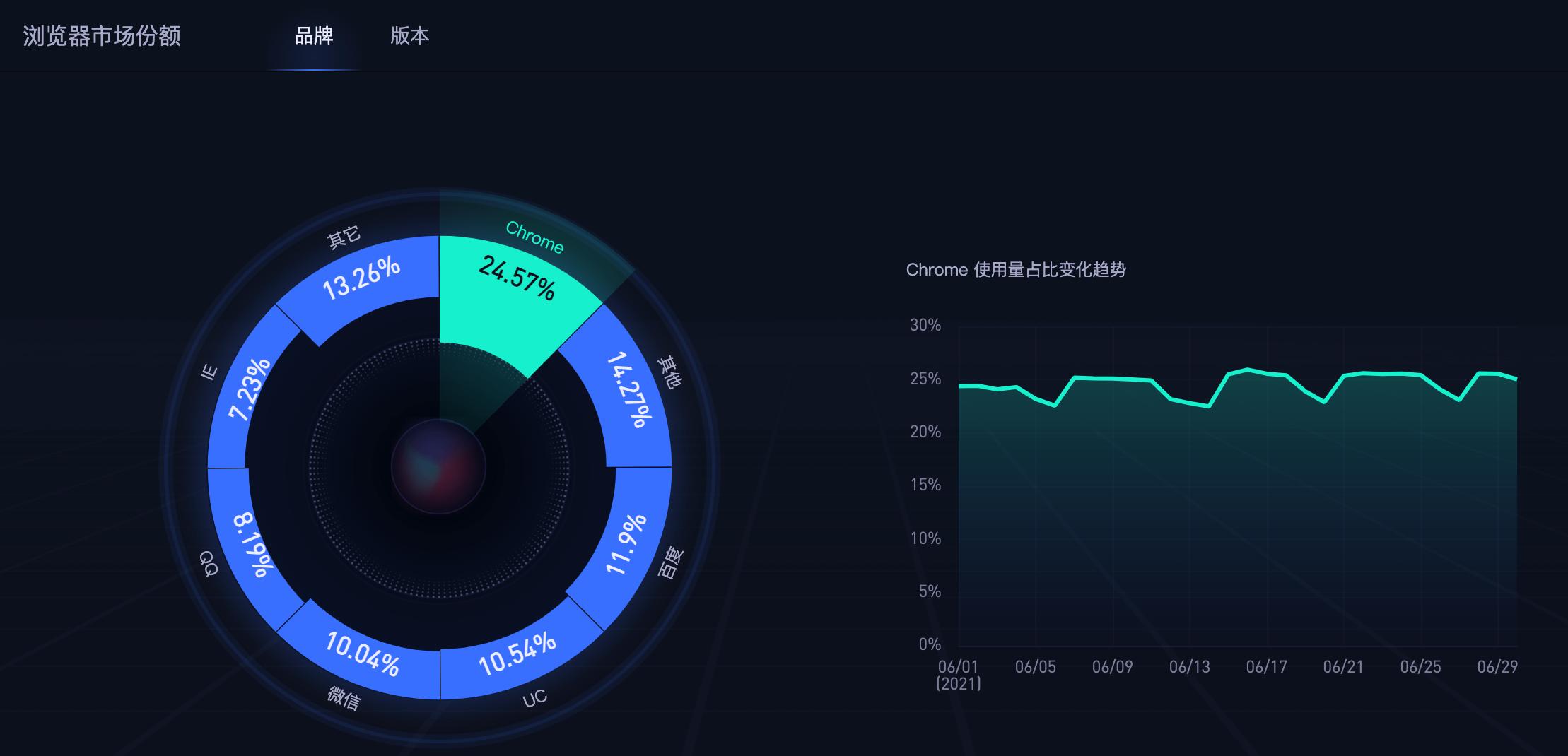 Web_Browser_Market_Share_CHN