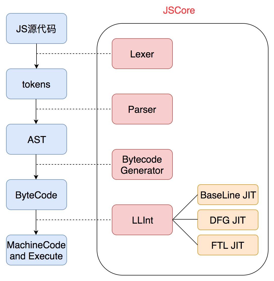 JavaScriptCore