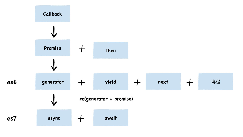 前端异步编程的方案史
