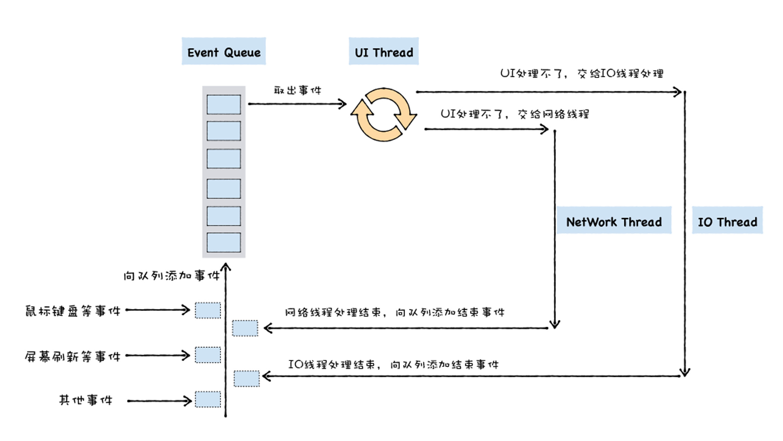 通用UI线程架构