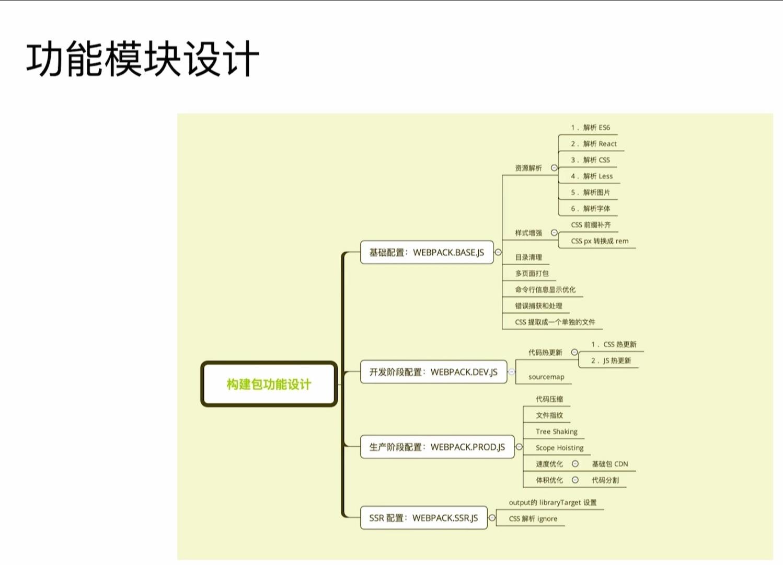 webpack功能模块设计