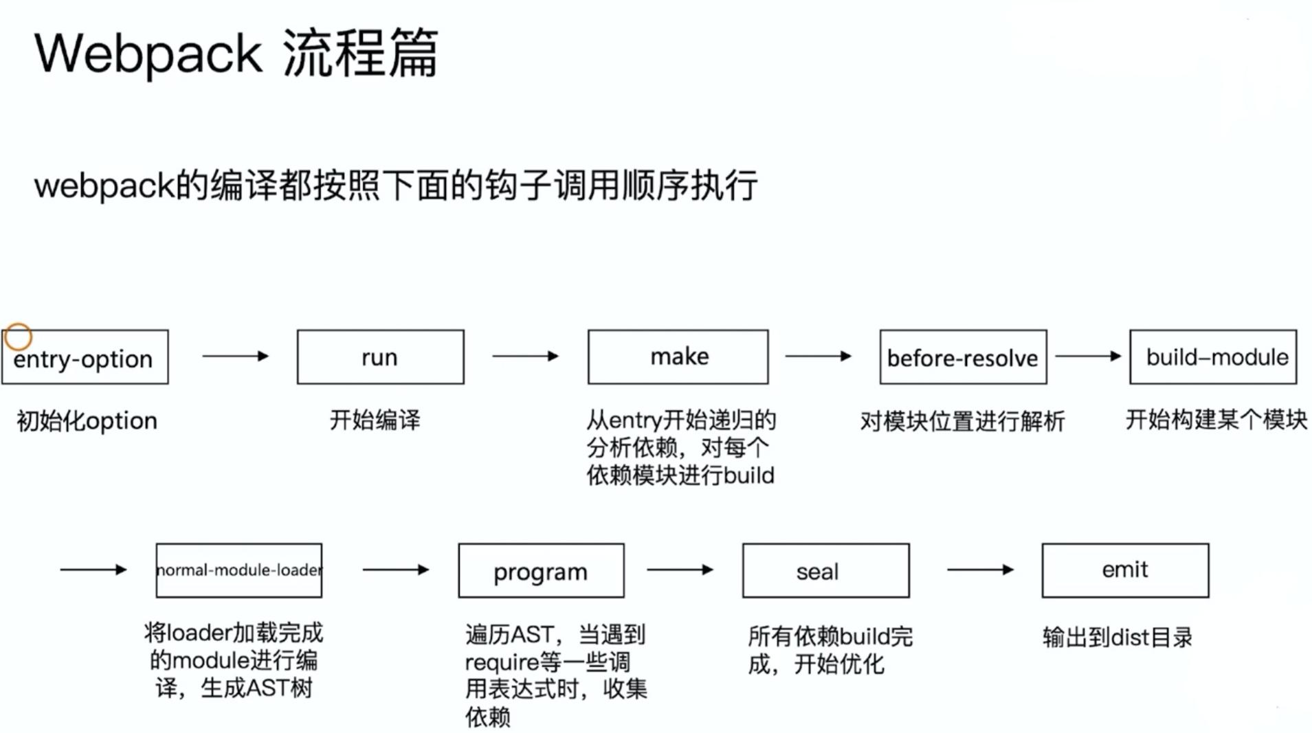 webpack流程