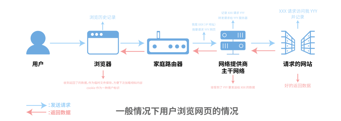 browsing_process1