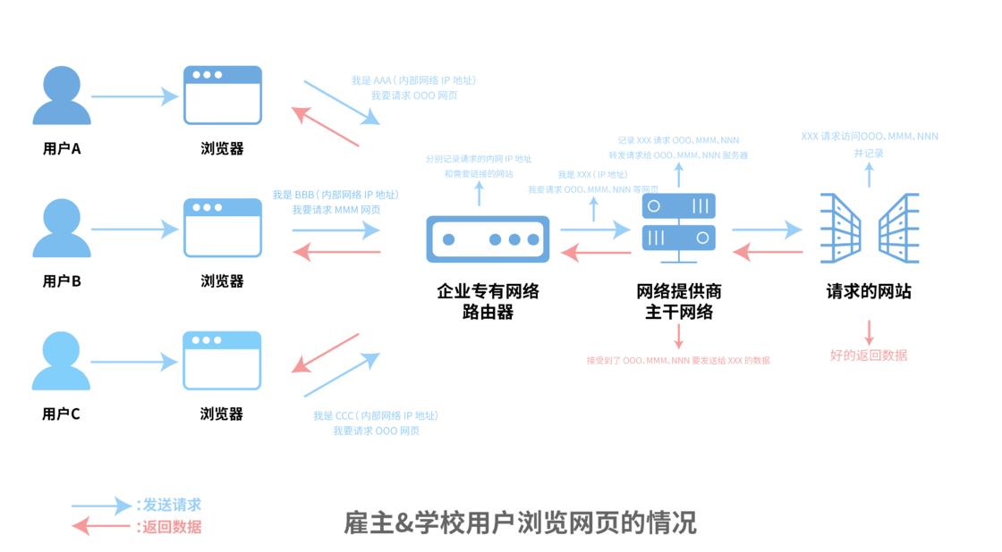 browsing_process2