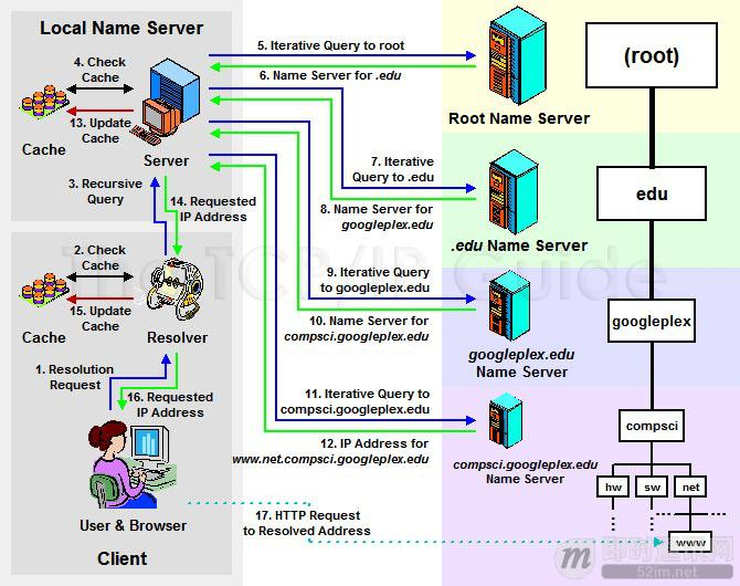 DNS 解析过程